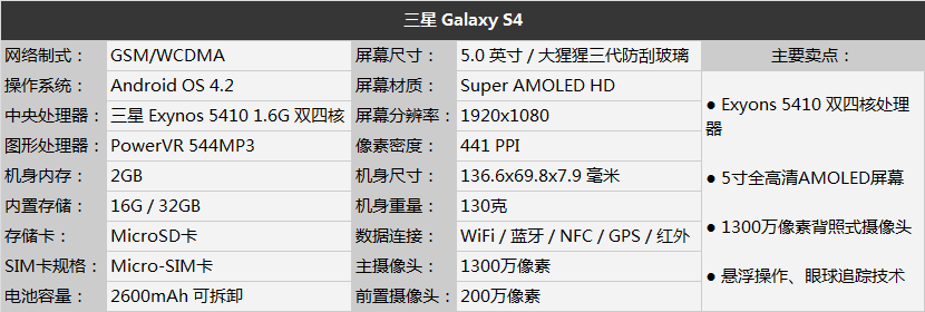 Samsung Galaxy S4 info