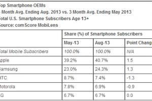 苹果在美国智能手机市场的份额已经上升至40.7%