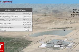 特斯拉发售16亿美元债券为超级电池工厂融资