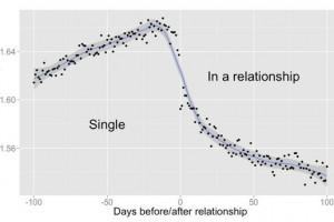 恋爱时,你的网络社交发生了什么变化?