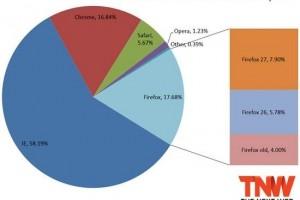 全球浏览器市场现状:IE仍是老大