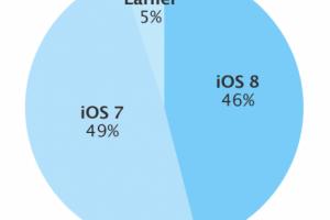 势如破竹:苹果宣布iOS 8安装比率达46%