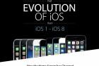 图解iPhone和iOS的发展史