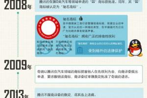 QQ商标争夺11年 腾讯败给了奇瑞