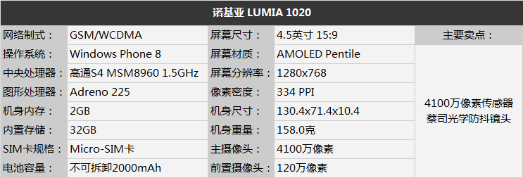 Lumia 1020 info