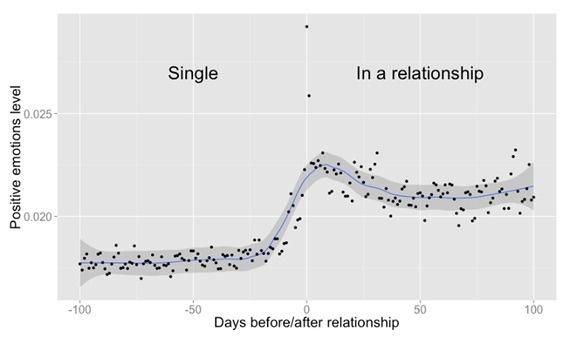 当你恋爱了,你的社交网络会有怎样的变化