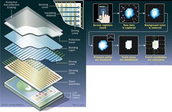 无边框智能手机或将成为未来趋势