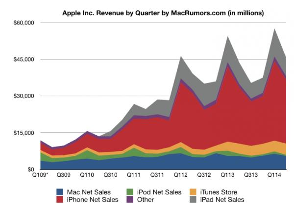 苹果发布Q2财报:营收456亿