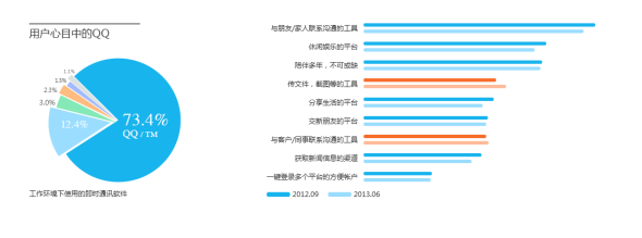 腾讯披露QQ 6.0未来的设计方向