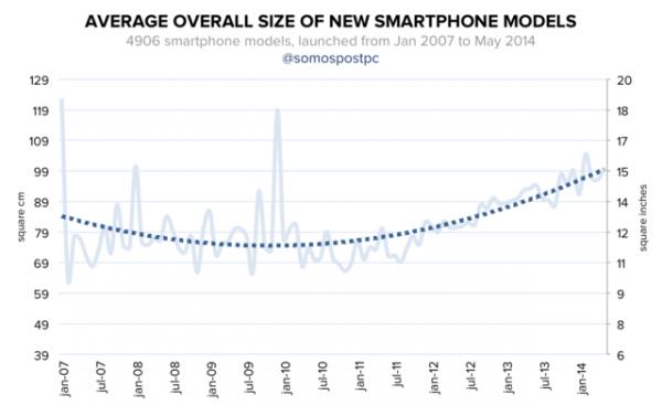 智能手机屏幕尺寸为何越来越大?
