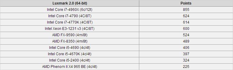 性价比神器?E3-1231 v3性能测试