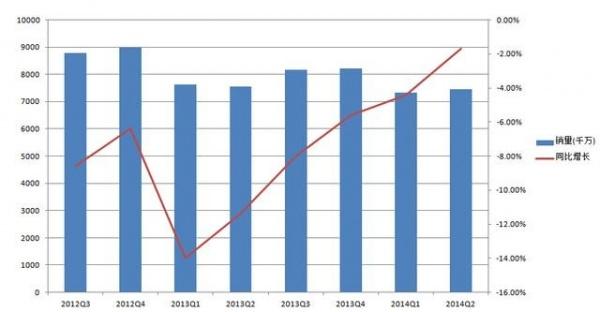 IDC:PC销量颓势放缓 明年或反弹