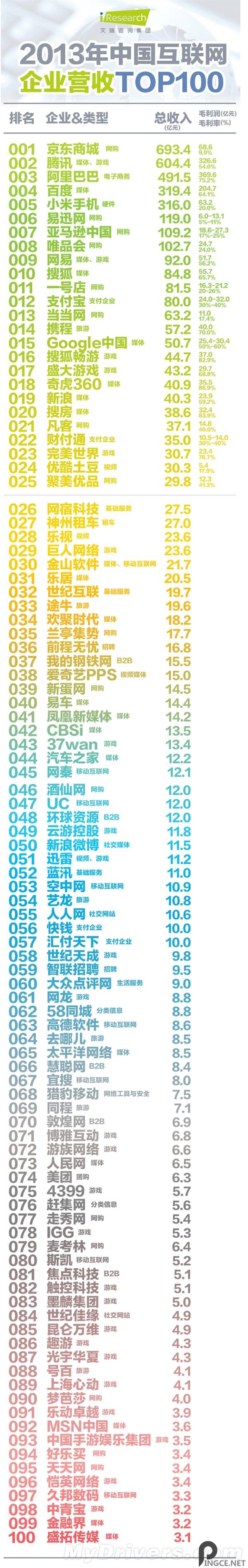 2013中国互联网企业营收TOP100