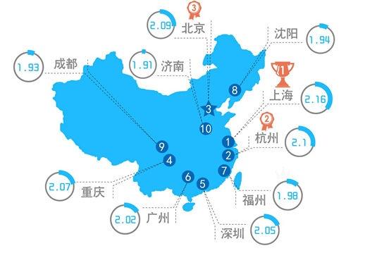 高德发布重点城市交通拥堵排行:上海居首 杭州第二