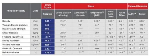 蓝宝石PK大猩猩玻璃PK 谁更有优势?