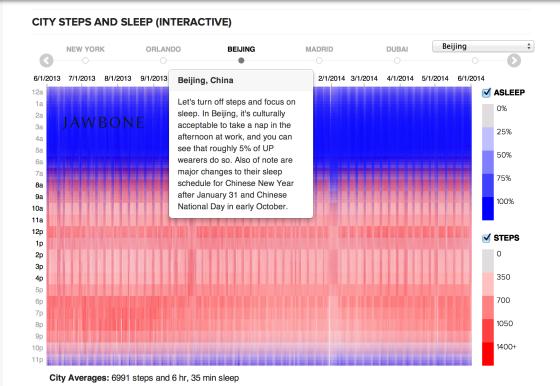 大数据:北京用户每晚睡6小时35分钟