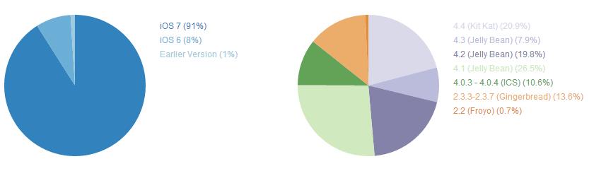 2014 Android系统 碎片化报告