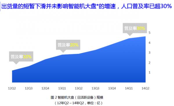 百度Q2移动互联网趋势报告