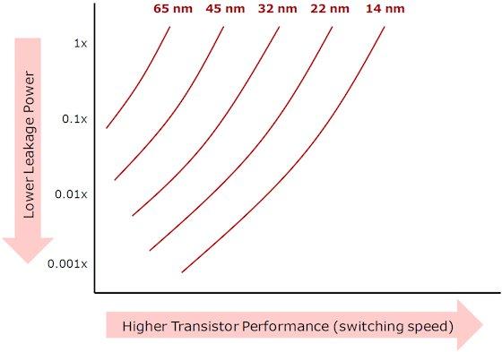 英特尔公布14nm处理器 Broadwell细节