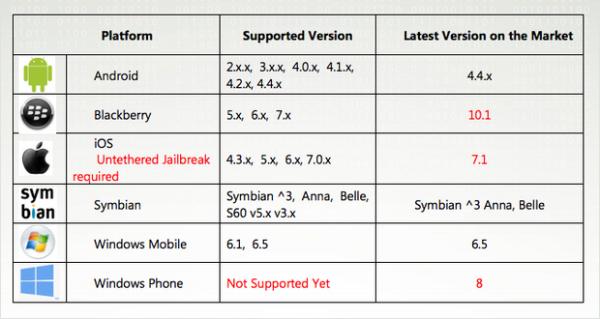 iOS是最安全移动系统?