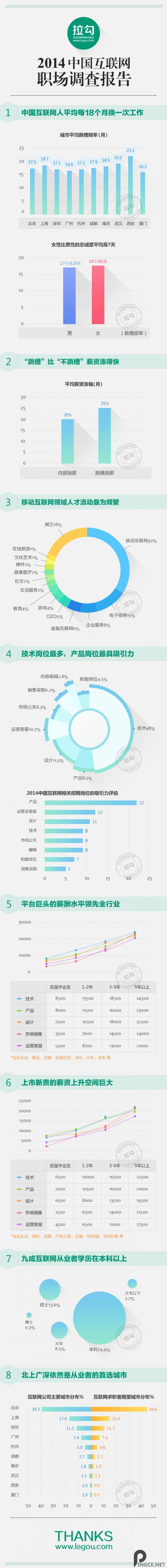 中国互联网从业者每18个月换一次工作