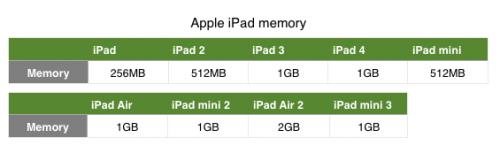 iPad Air 2 将配备 2GB 内存?