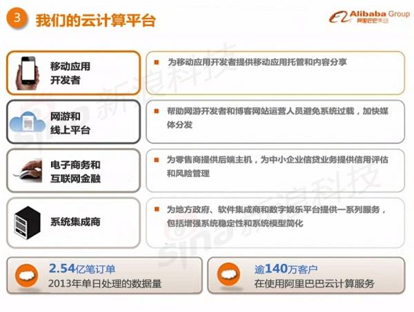 阿里巴巴IPO路演PPT中文版