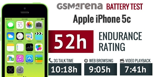 iPhone6电池续航出炉:低于安卓旗舰