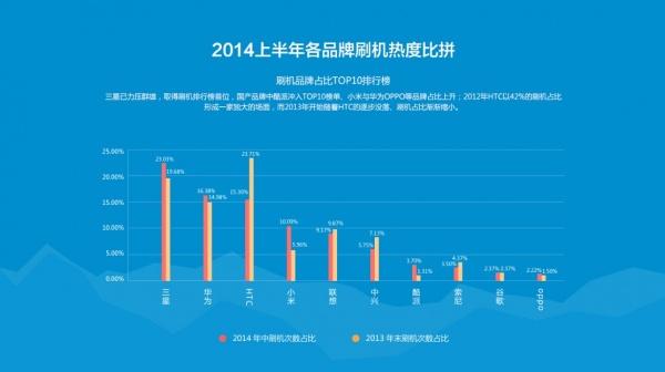 2014年上半年刷机市场数据分享