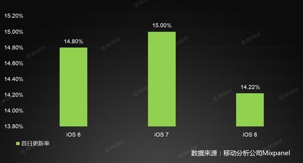历代iOS首日更新速度对比:iOS 7最受欢迎
