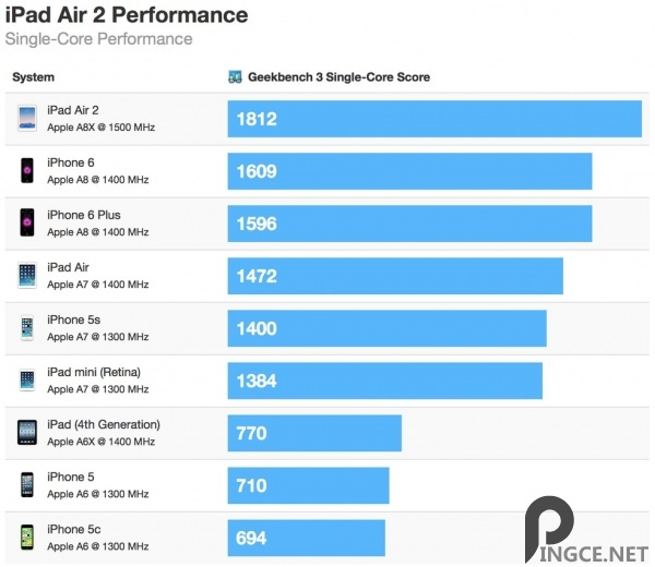 三核 2GB!iPad Air 2 跑分超iPhone6 13%