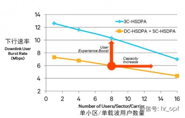 3C-HSDPA有多强?联通3G速率提升到63Mbps