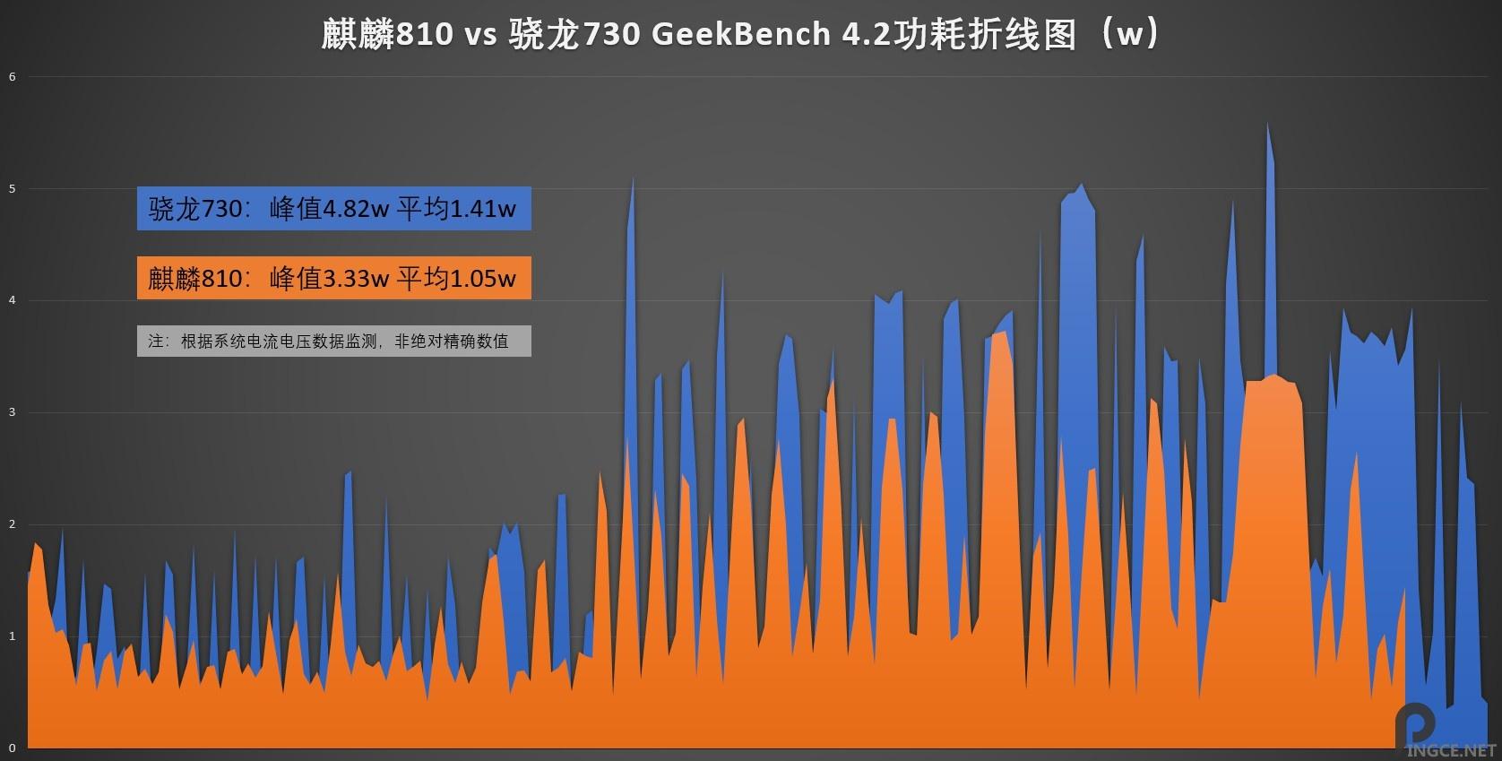 麒麟810 大战 骁龙730 深度评测 Nova5、荣耀9X简评